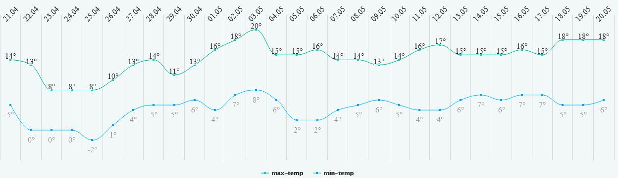 Прогноз погоди: динаміка температури